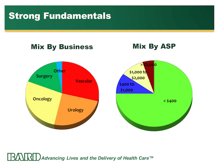 BCR Strong Fundamentals