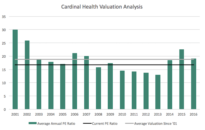 CAH Cardinal Health Valuation Analysis