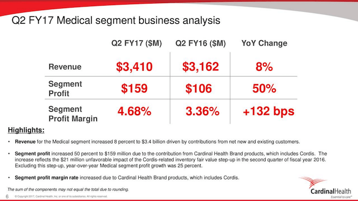 CAH Q2 FY17 Medical Segment Business Analysis