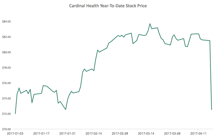 Cardinal Health Year-To-Date Stock Price