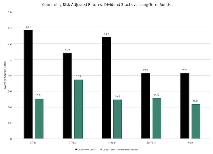 Comparing Risk-Adjusted Returns - Dividend Stocks vs. Long-Term Bonds 2