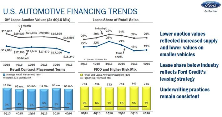 F Financing
