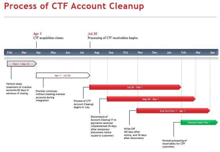 FTR Cleanup