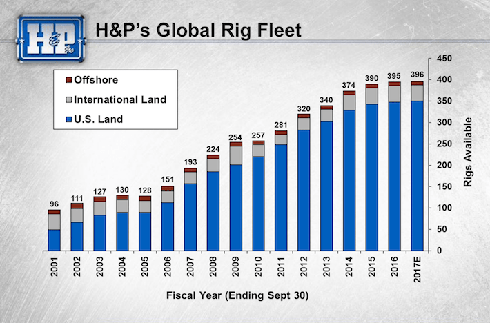 HP H&P's Global Rig Fleet