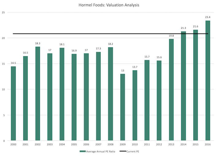 HRL Hormel - Valuation Analysis