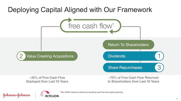 JNJ Johnson & Johnson Deploying Capital Aligned With Our Framework