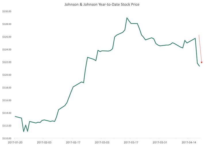 JNJ Johnson & Johnson Year-To-Date Stock Price