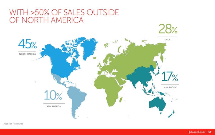 JNJ With 50% of Sales Outside of North America