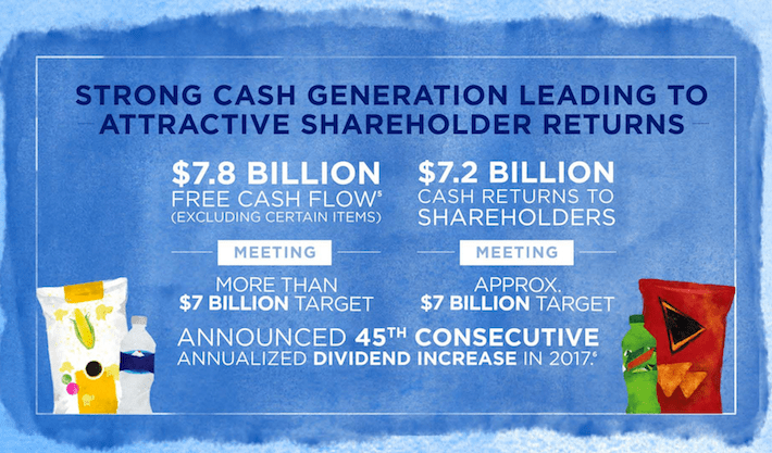 PEP Strong Cash Generation Leading to Attractive Shareholder Returns