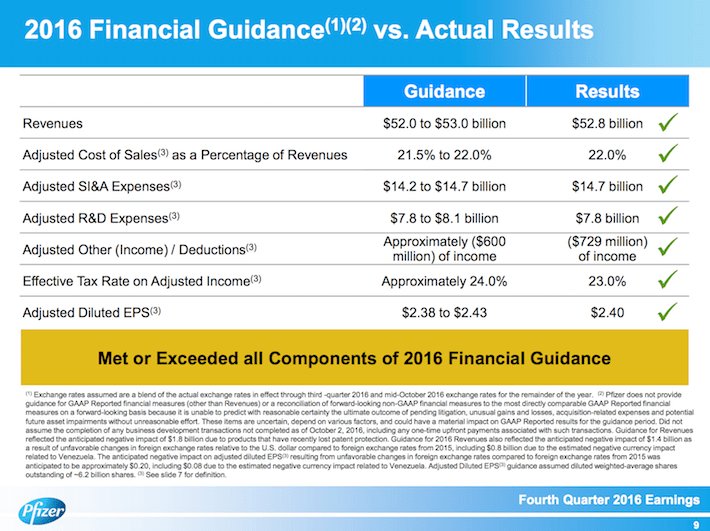 PFE 2016 Financial Guidance vs. Actual Results