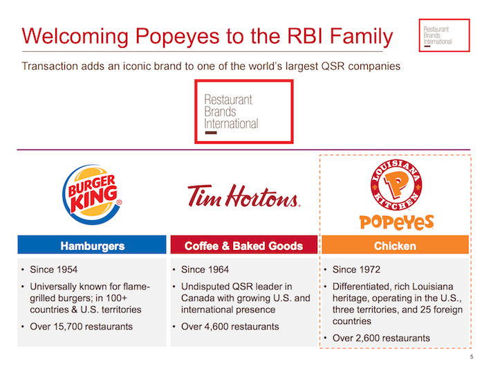 QSR Welcoming Popeyes to the RBI Family