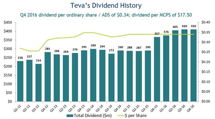 TEVA Dividend