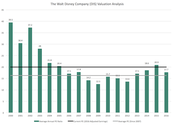 The Walt Disney Company Valuation Analysis