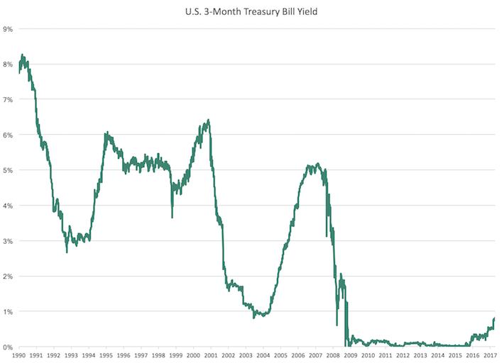U.S. 3-Month Treasury Bill Yield