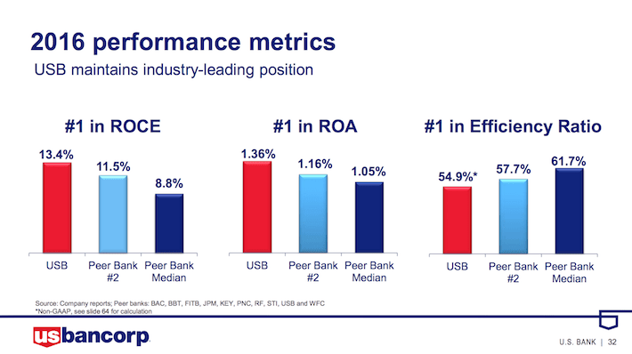 USD 2016 Performance Metrics