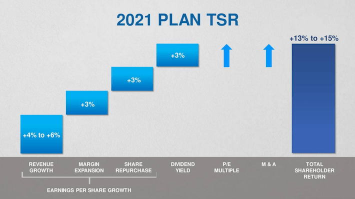 VFC 2021 Plan TSR