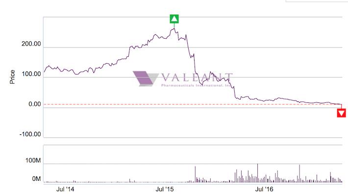 VRX Stock Price