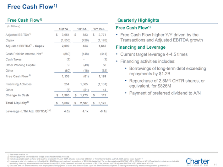 CHTR Charter Communications Free Cash Flow