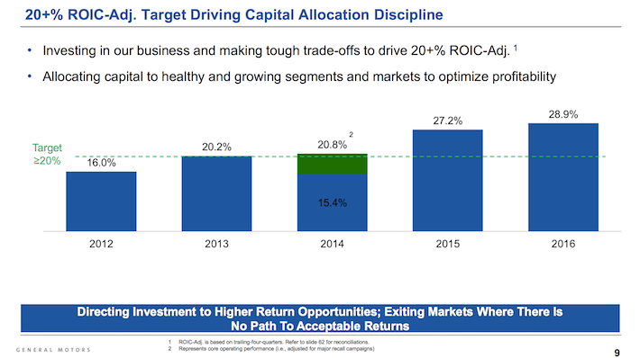 GM General Motors 20% REOIC Adjusted Target Driving Capital Allocation Discipline