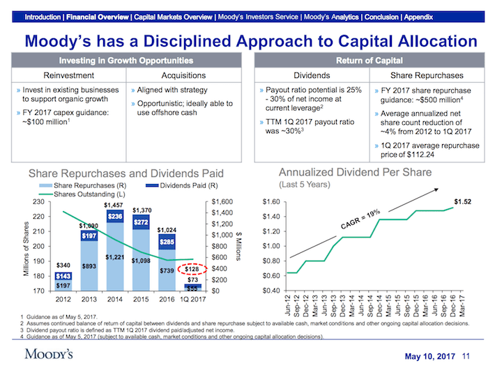 MCO Moody's Corporation Moody's has a discliplined approach to capital allocation