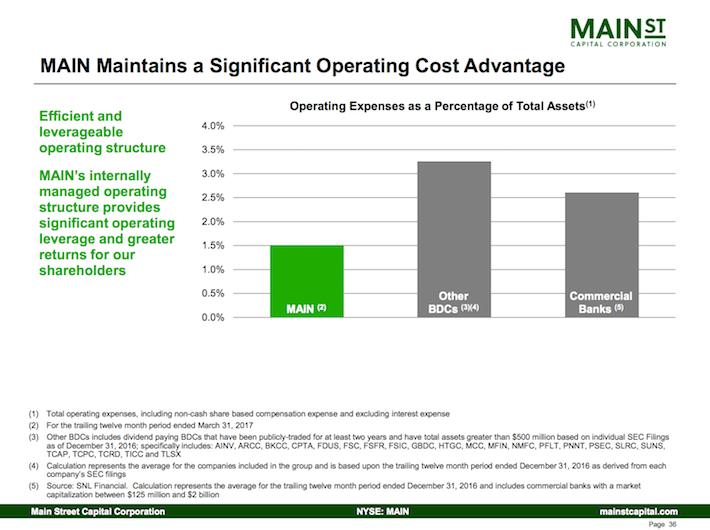 Main Street Capital Corporation MAIN Maintains a Significant Operating Advantage