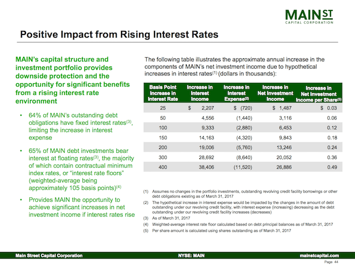 Main Street Capital Corporation Positive Impact From Rising Interest Rates