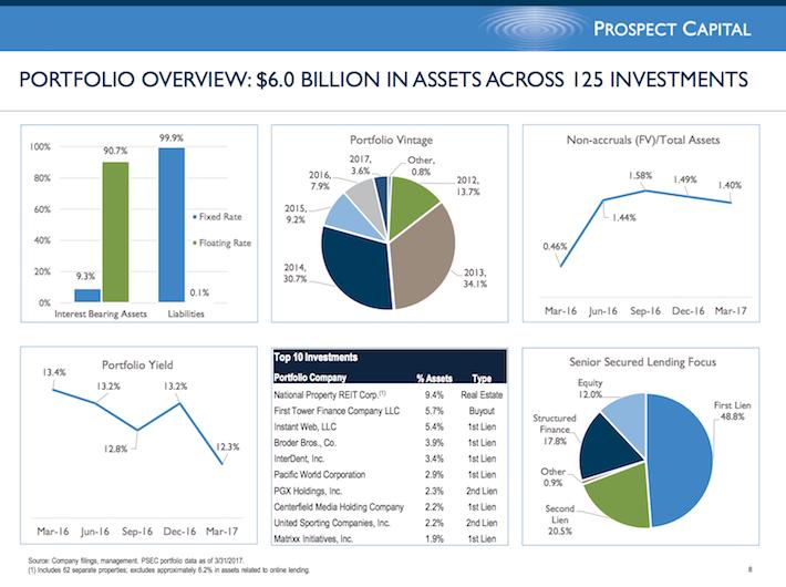 PSEC Prospect Capital Corporation Portfolio Overview $6 Billion in Assets Across 125 Investments
