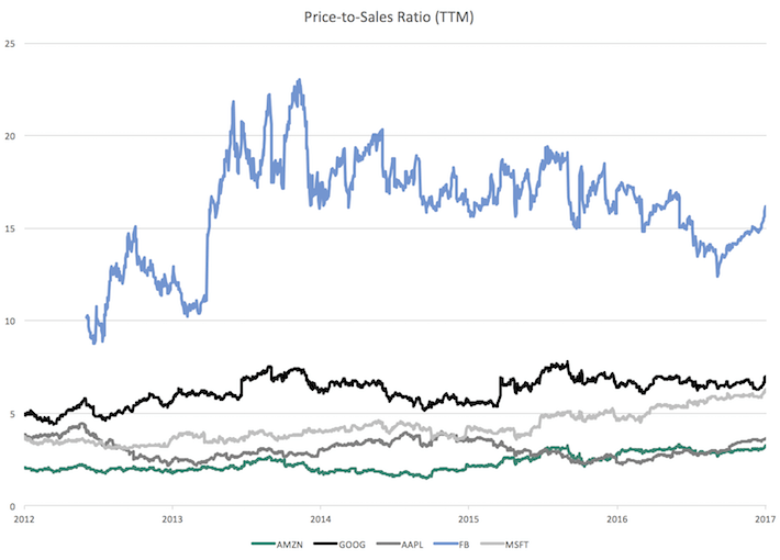 Price to Sales Ratio TTM