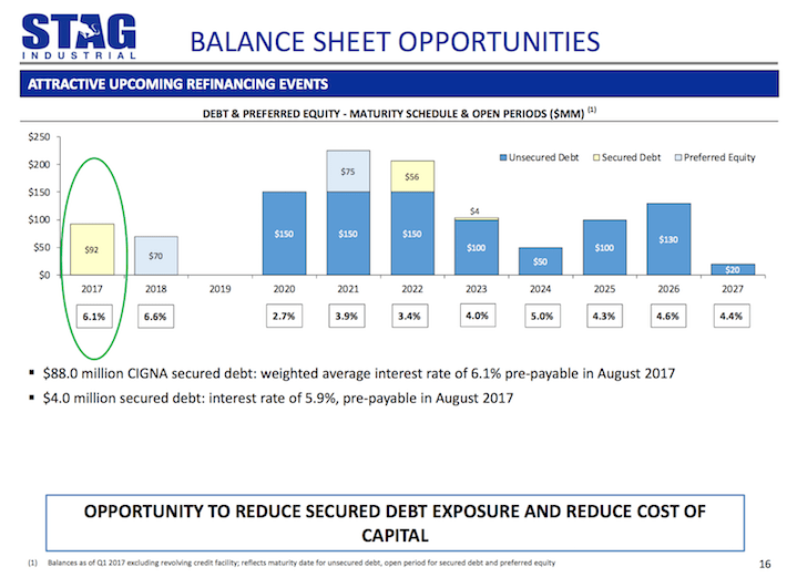 STAG Industrial Balance Sheet Opportunities