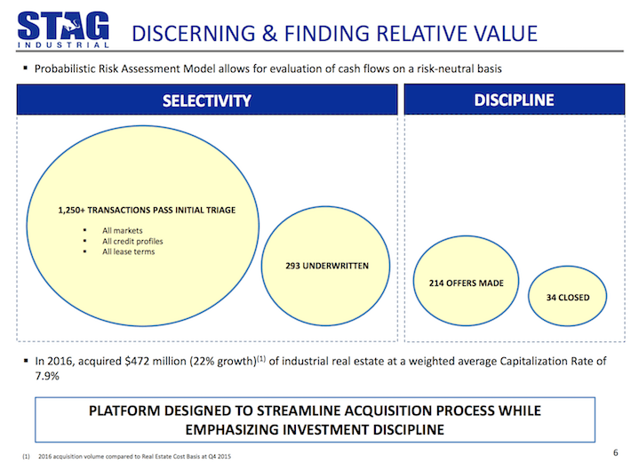 STAG Industrial Discerning & Finding Relative Value