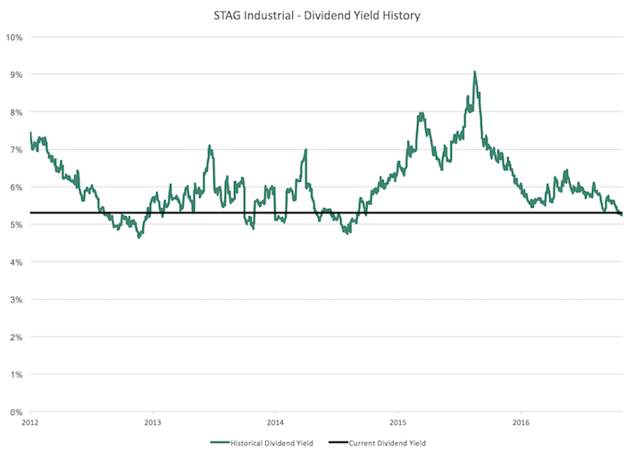 STAG Industrial - Dividend Yield History