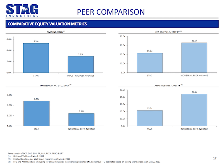 STAG Industrial Peer Comparison