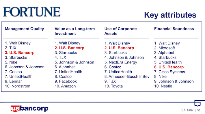 USB US Bancorp Fortune Key Attributes