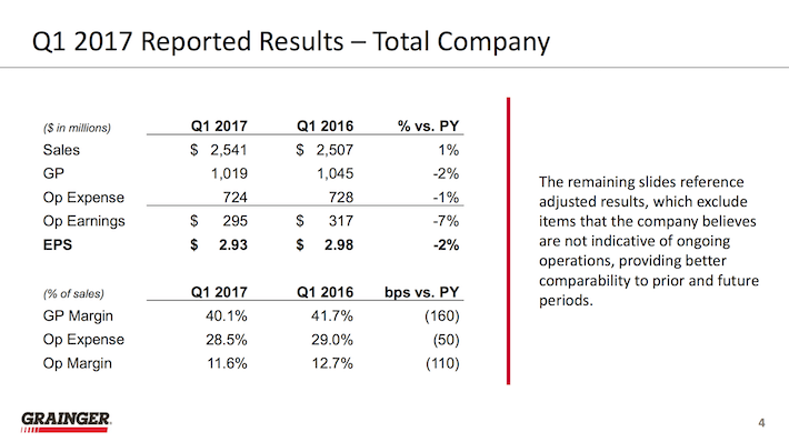 W.W. Grainger Q1 Reported Results - Total Company