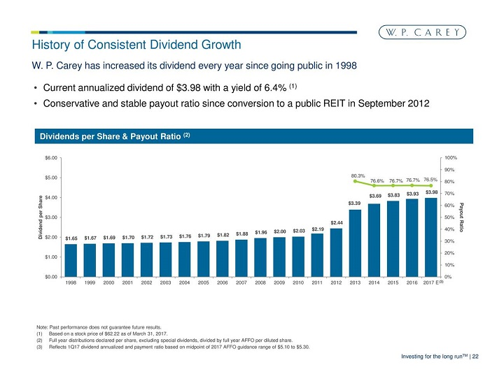 WPC Dividend