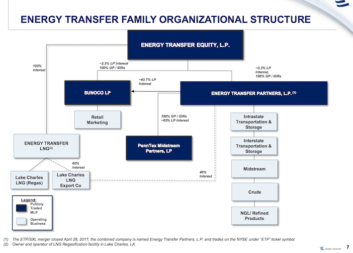 Energy Transfer Equity, L.P. and Energy Transfer Partners ...