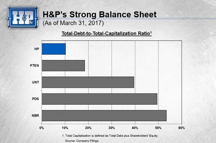 Helmerich & Payne Inc (NYSE:HP) Institutional Investors Q4 2016 Sentiment
