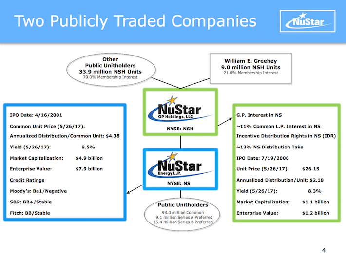 NSH Nustar Holdings Two Publicly Traded Companies