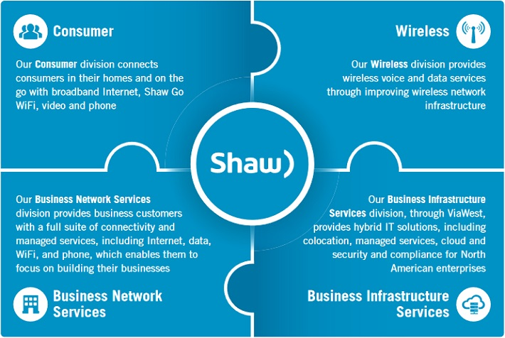 The Brokerages Set Shaw Communications Inc (SJR) Target Price at $27.29