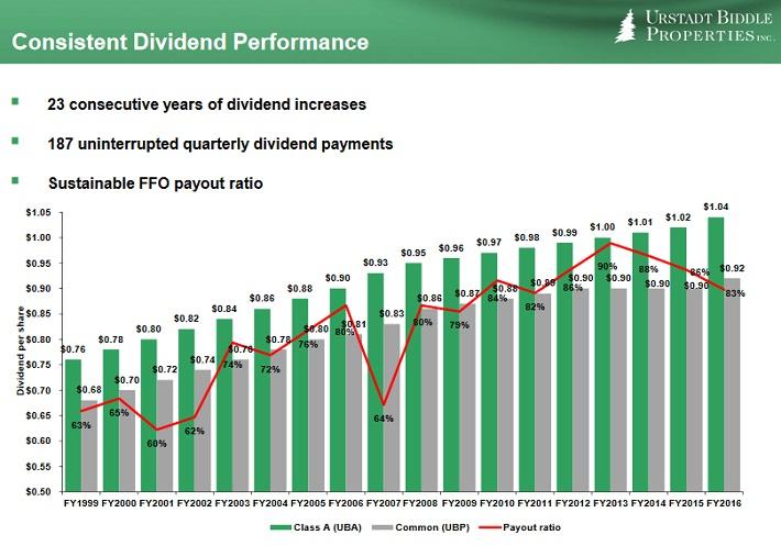 UBP Dividend