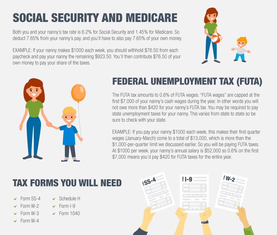 Nanny Payroll Part 3 Unemployment Taxes