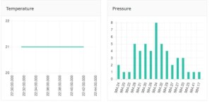IoT Arduino dashboard cloud data