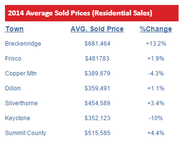 2014 Summit County Average Sold Prices