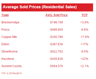 Summit County real estate statistics april 2015