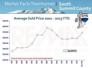 Breckenridge townhomes for sale