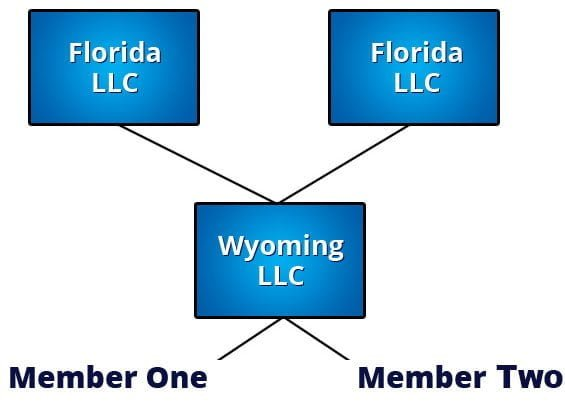 Single Member LLCS Sutton Law Florida Nevada and More