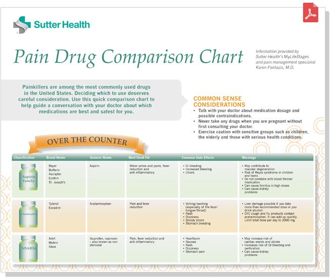 Best Of Opioid Potency Comparison Chart opiate comparison chart