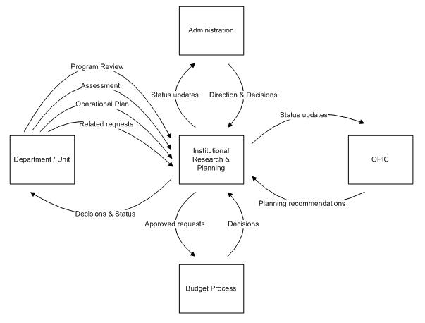 diagram of strategic planning process