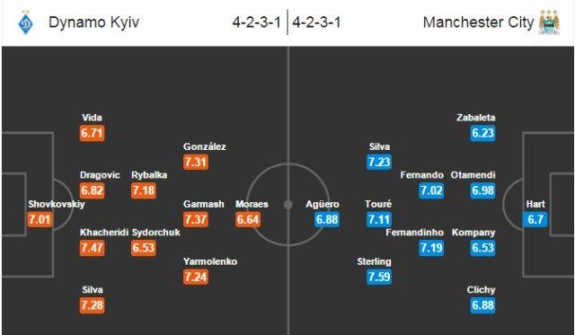 Dynamo Kiev - Manchester City očekivani sastavi