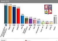 Pardubický kraj: Volební preference – Březen 2016